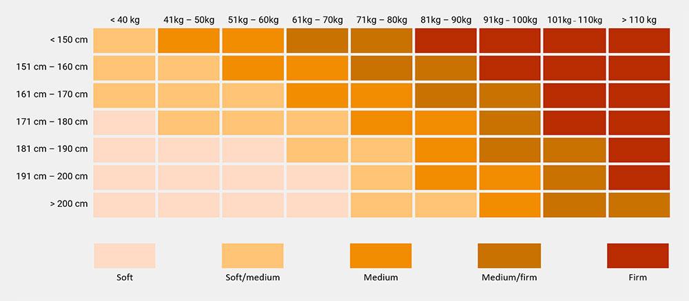 Tabel hardheid matras voor zware mensen