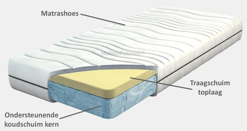 opbouw van een traagschuim matras